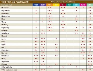Selection Chart Fruit And Vegetable WInes